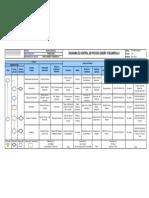 Dyd-opp-dicp-001 Diagrama de Proceso de Diseño y Desarrollo