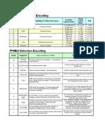 PFMEA Encode