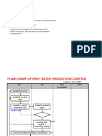 Flc Process