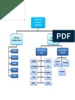 Peta Konsep Pembelajaran Modul 1
