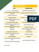 Cuadro Comparativo de la comunicación oral y escrita -- Español