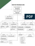 Struktur Program Ukm
