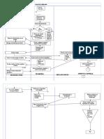 Flujograma de Procesos de Inscrpcion de Matrominos