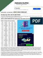 Dollar to Rupee prediction