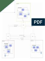 Diagrama SOA