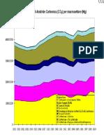 valori storici emissioni italia