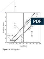 Plasticity Chart 1