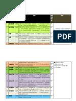 傳播企劃課期末報告分數和評論