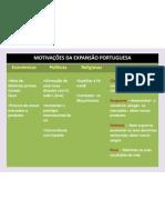 Motivacoes Da Expansao Portuguesa
