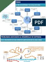 Sistemas y modelos de desarrollo