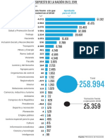 Rubros y variación del presupuesto de la Nación en el 2019