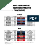 NCAA REPRESENTATION AT THE 2018 WORLD ARTISTIC GYMNASTICS CHAMPIONSHIPS