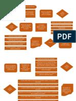 Requisitos y Documentos de Una Empresa