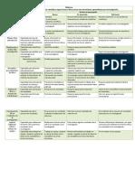 Competencias Científicas Alumno. Enseñanza Por Investigación Dirigida