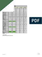 Fahrzeugdaten F10 LCI