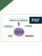 Medidas de Dispersion Mapa 1