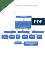 375762599 Mapa Conceptual Sobre Aceites Esenciales Segun La Guia de Aprendizaje Numero 1