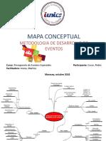 Mapa Conceptual Metodologia Desarrollo Evento Pedro Cruze