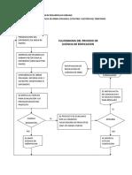 Flujograma de Proceso de Licencia de Obra