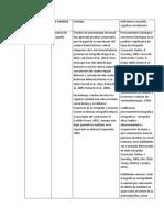 Cuadro de Trastorno Especifico Del Aprendizaje - Escritura