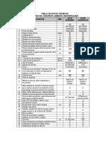Tabla de Datos Técnicos Paita Industrial