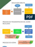 PROCESO de Produccion de Acero