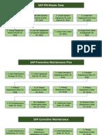 SAP PM for Retail