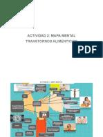 Mapa Mental Transtornos Alimenticios