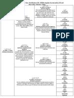 Aquida - Categorizacion de Los Atributos de Allah y Los Profetas