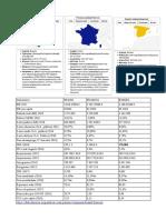 Compara Brasil Francia