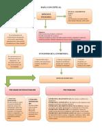 Mapa Mental Observacion y Entrevista