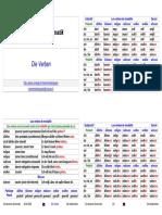 VerbesAllemands-A2.pdf