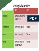 Marketing Mix 4Ps 4Cs 4Vs V2