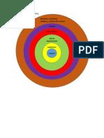 Organigrama Área Clínica Circular