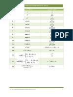 Formulario transformada de Laplace.pdf