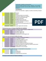 Resumen transacciones SAP MM.pdf
