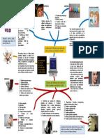 Psicopatologia Mapa Mental 2