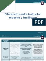 Diferencias Entre Instructor, Maestro y Facilitador