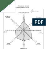 Diagramme en Radar