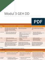 Modul 3 GEH DD revisi.pptx