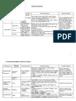 Penicilinele tabel