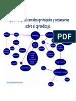 Mapa conceptual con ideas principales y secundarias sobre el aprendizaje.docx