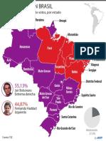 Presidencia en Brasil