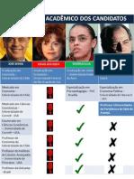 Currículo dos Candidatos 2010