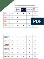 Podzimní srovnání nabídek -IPTV operátorů