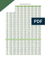 Tabel Z Distribusi Normal.xlsx