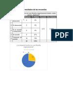 Interpretación de Resultados de Las Encuestas