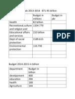 Budget of Punjab 2013