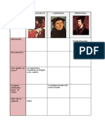 cuadro comparativo católicos luteranos calvinistas