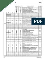 Codigos de Falla VRV-2 Heat Pump R22 Service Manual